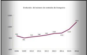 Datos de las franquicias en España por Barbadillo y Asociados