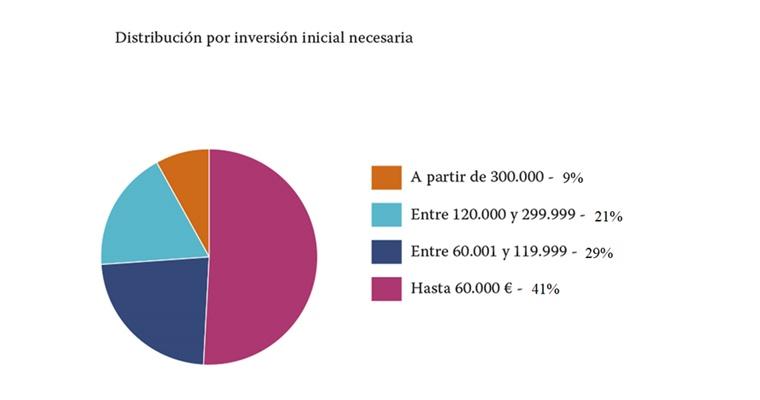 Tabla gráfica inversión en franquicia 2017